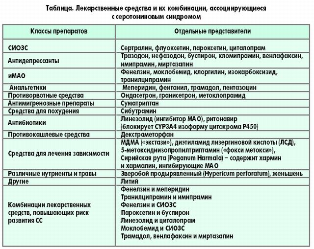 Циталопрам (citalopramum) - psyandneuro.ru