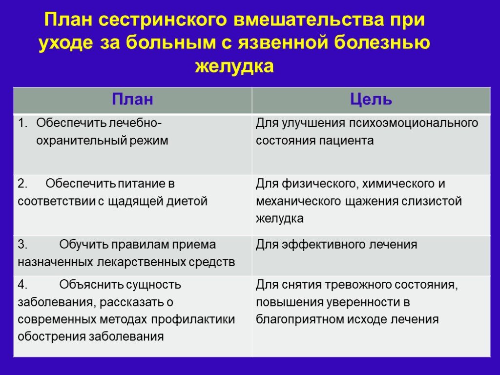 Сестринский процесс: определение, этапы, примеры