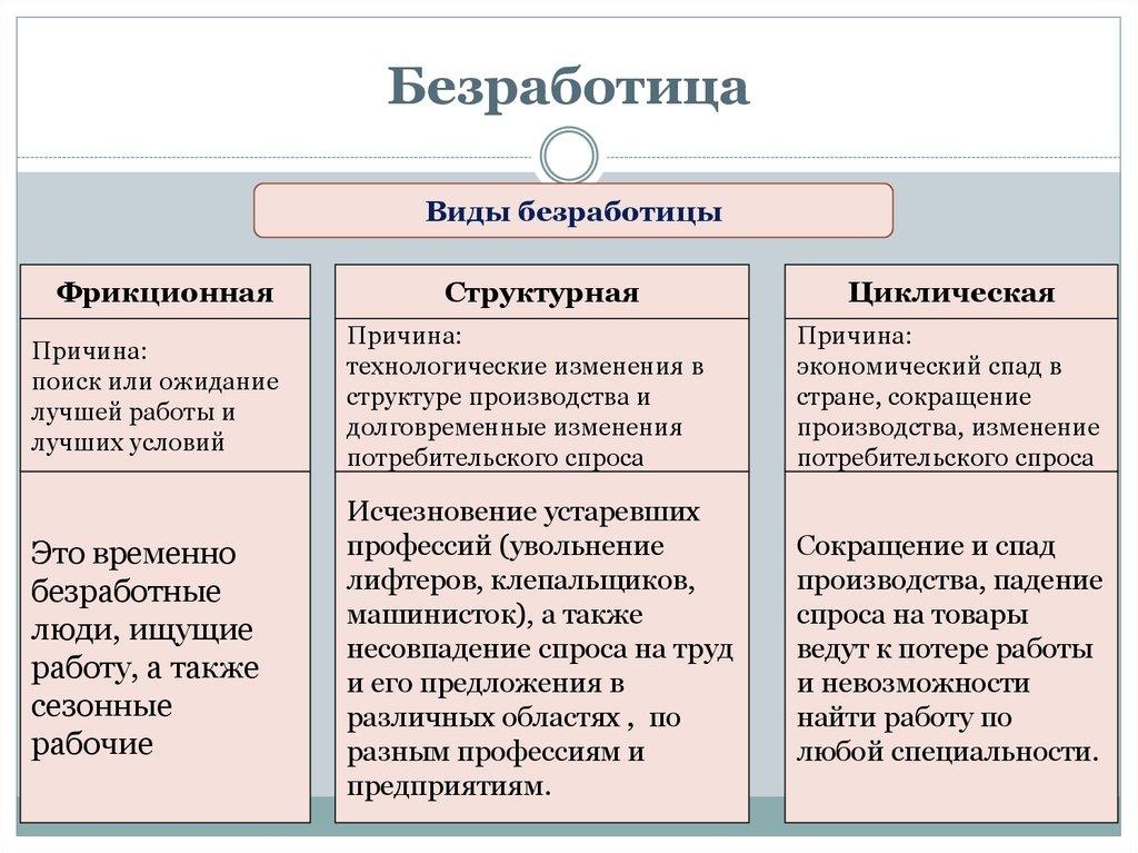 Безработица - это... виды безработицы, причины и последствия :: businessman.ru