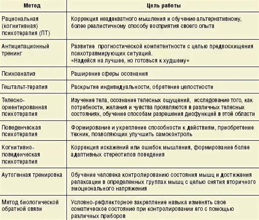 Реферат: фармакотерапия депрессии - bestreferat.ru