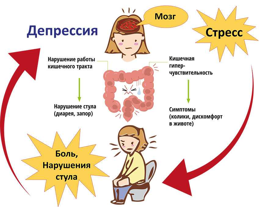 Лекарство от нервов и стресса: препараты от тревоги, злости и депрессии