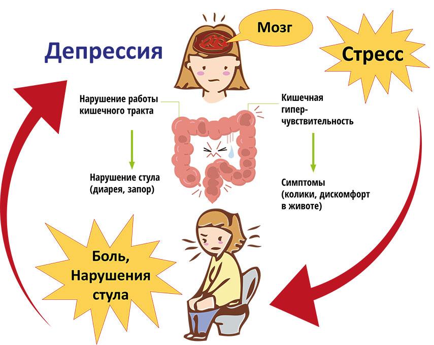 Хроническая депрессия: симптомы, причины, лечение