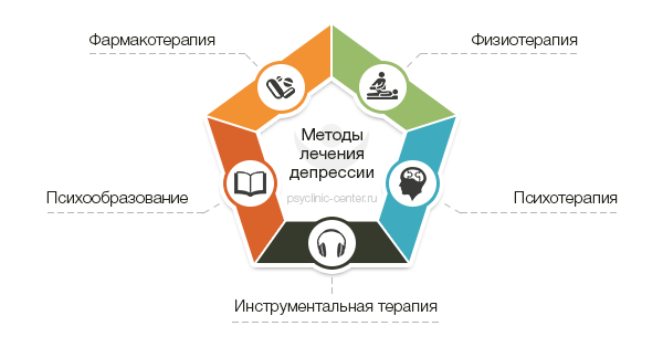 Лечение депрессии в клинике москвы ⋆ стационар, амбулаторно