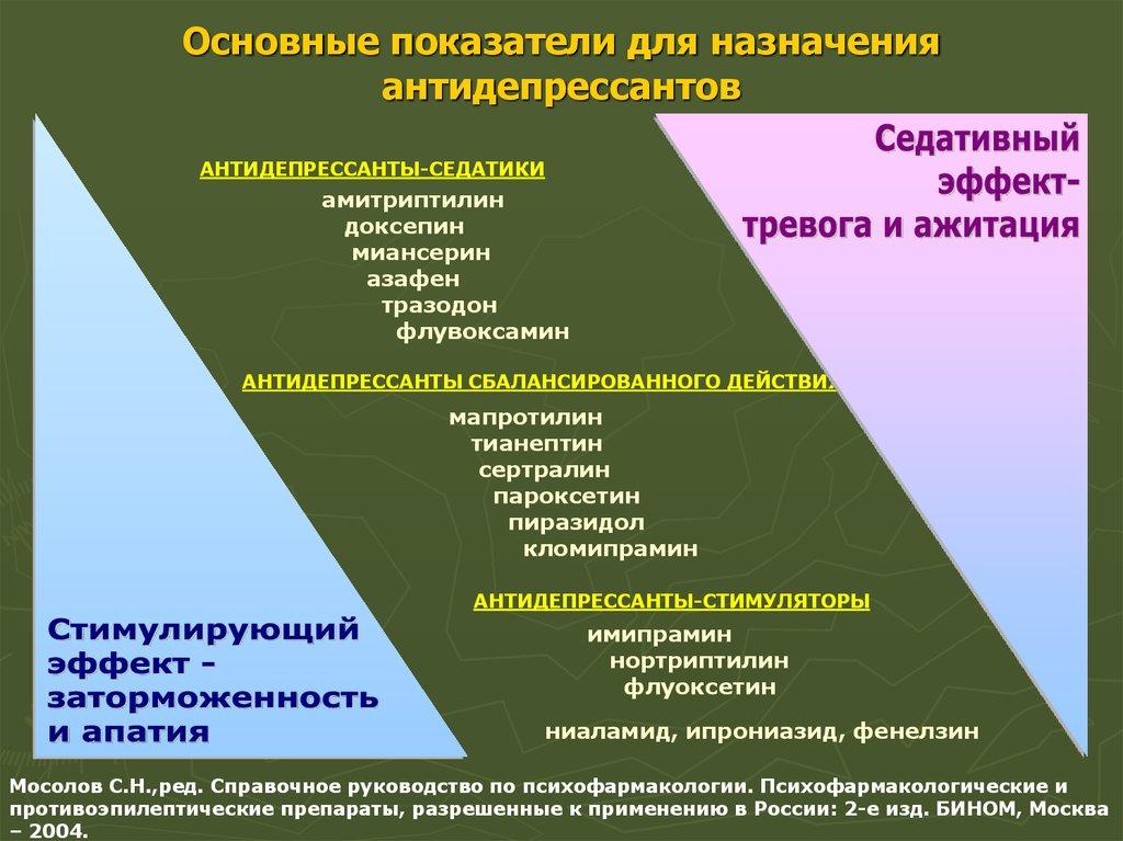 Пиразидол в терапии депрессий. позиции сохраняются