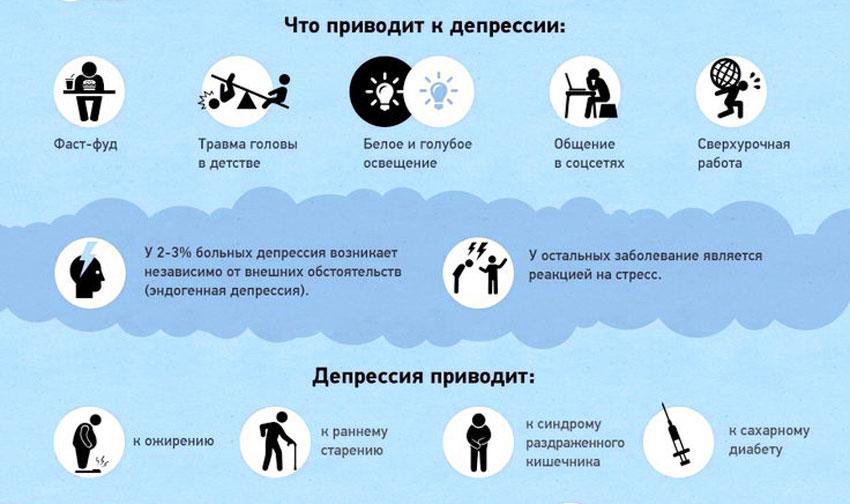 Последствия депрессии для здоровья и жизни