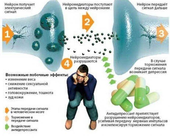 Антидепрессант золофт — применение, отзывы, наркотический эффект