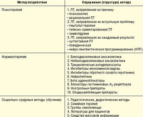 Психотерапия при депрессии: подходы, методы лечения, советы психотерапевта