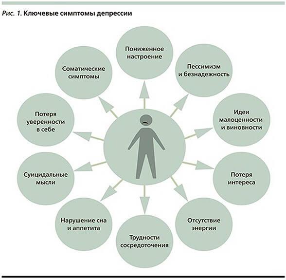 Депрессия у женщин: симптомы, виды, лечение. как выйти из депрессии самостоятельно
