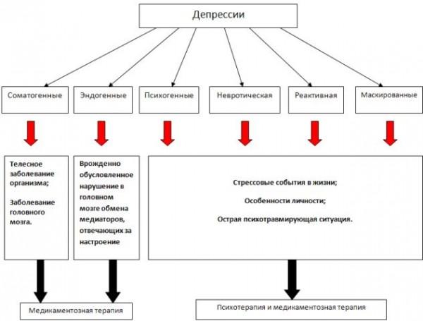 Современные способы лечения депрессии