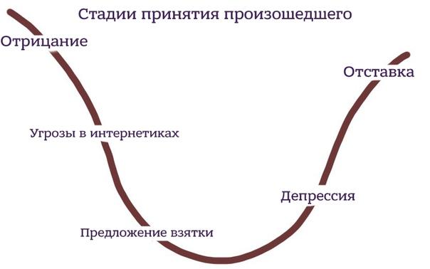 этапы принятия ситуации картинки что делает наш