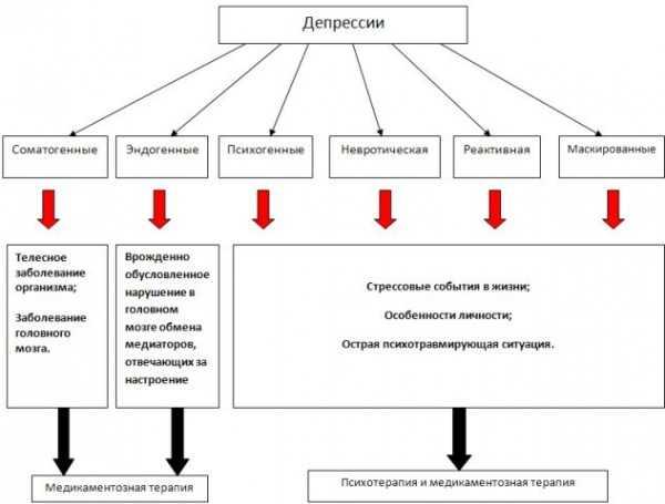 Сезонная депрессия или сезонное аффективное расстройство