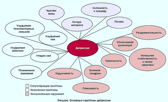 Лечение депрессии народными средствами в домашних условиях - sammedic.ru