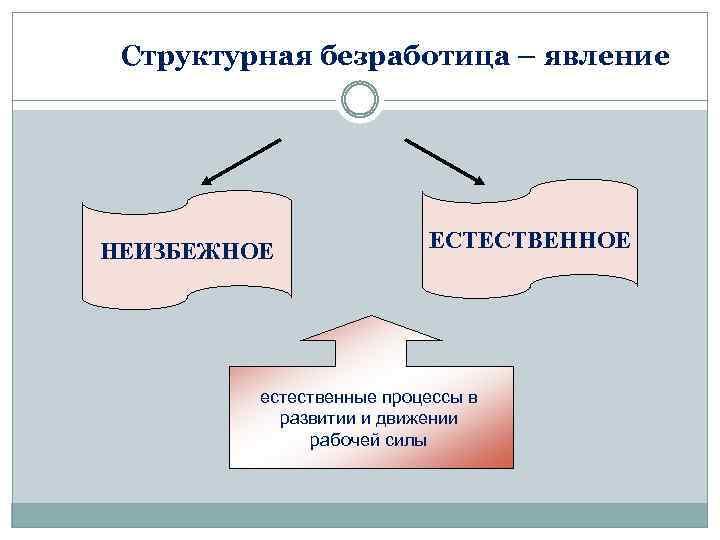 Безработица — википедия с видео // wiki 2