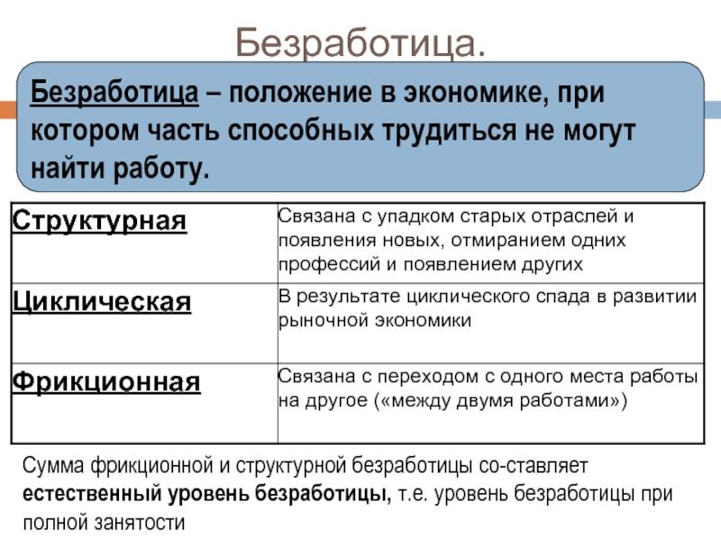 Виды, причины и формы безработицы. безработица структурная, циклическая и фрикционная