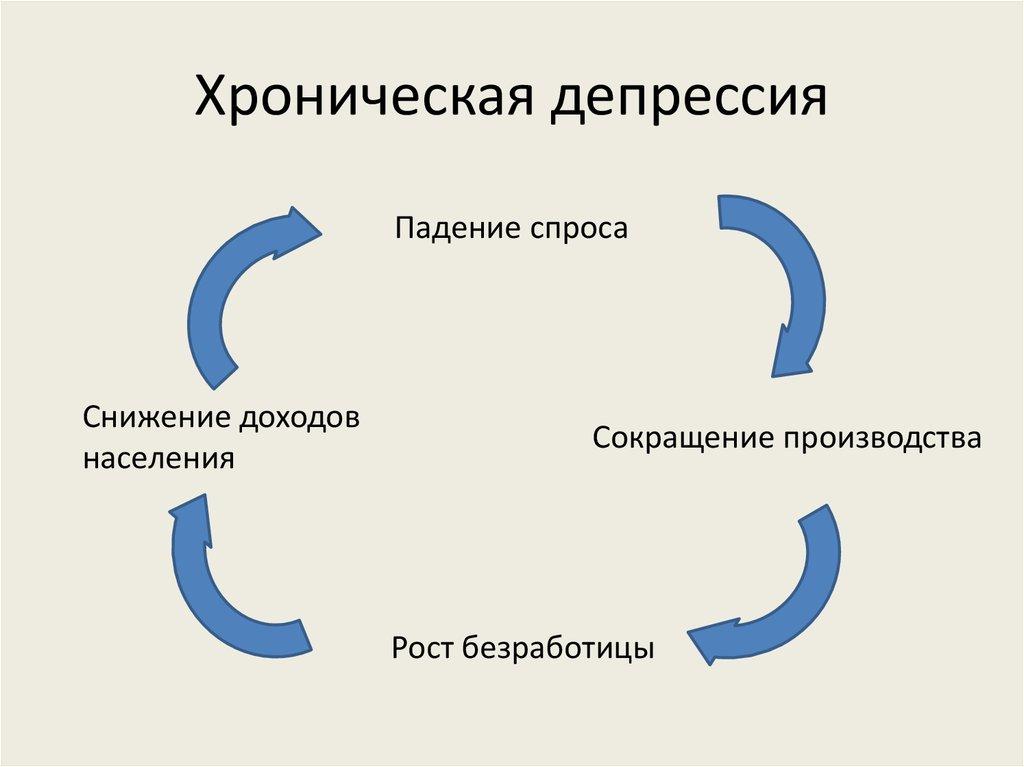 Затяжная депрессия — лечение в центре «альянс»