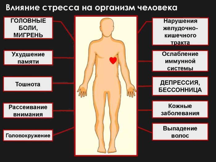 Затяжная депрессия - симптомы, признаки, лечение