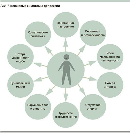 Диагностика и лечение рекуррентного депрессивного расстройства