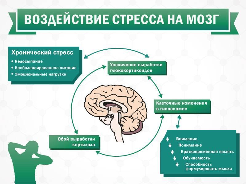 Эффективность гипноза от депрессии
