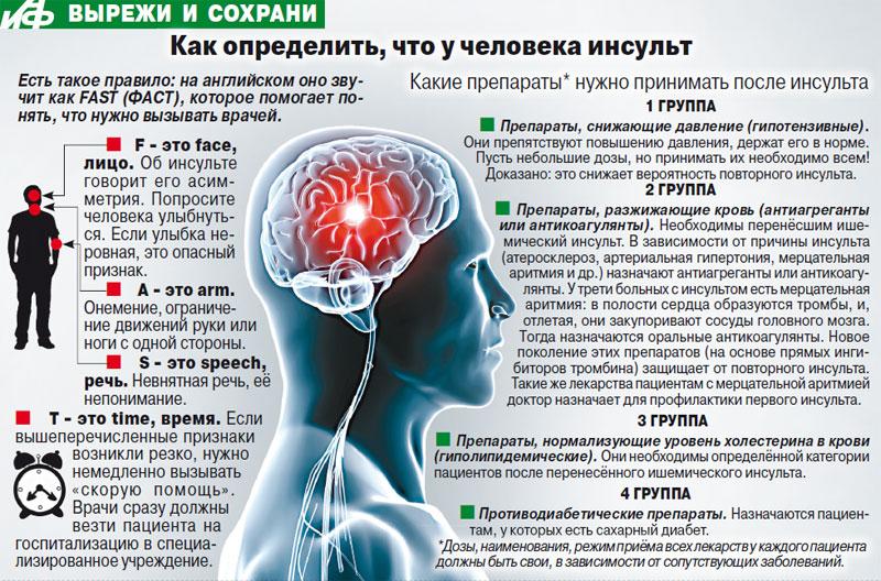 Спазмы сосудов головного мозга на нервной почве