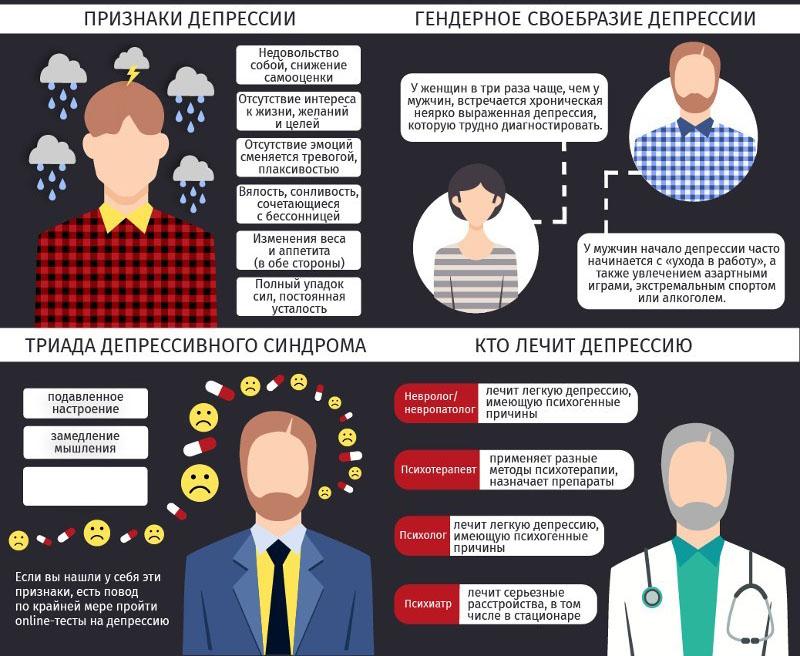 Эндогенная депрессия симптомы, причины, лечение