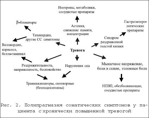 Тревожно депрессивный синдром. тревожно-депрессивное расстройство: причины, формы, симптомы и методы лечения