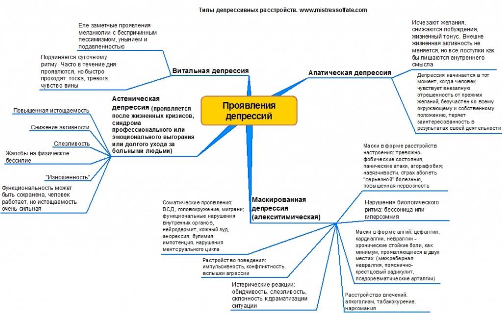Эндогенная депрессия: причины, симптомы и лечение - sammedic.ru