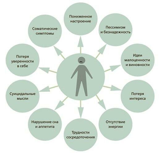 Психотерапия при депрессии - способы преодолеть негативное отношение к жизни без лекарств, когнитивно-поведенческая терапия