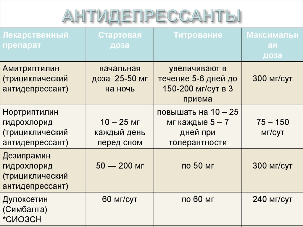 Список таблеток от депрессии